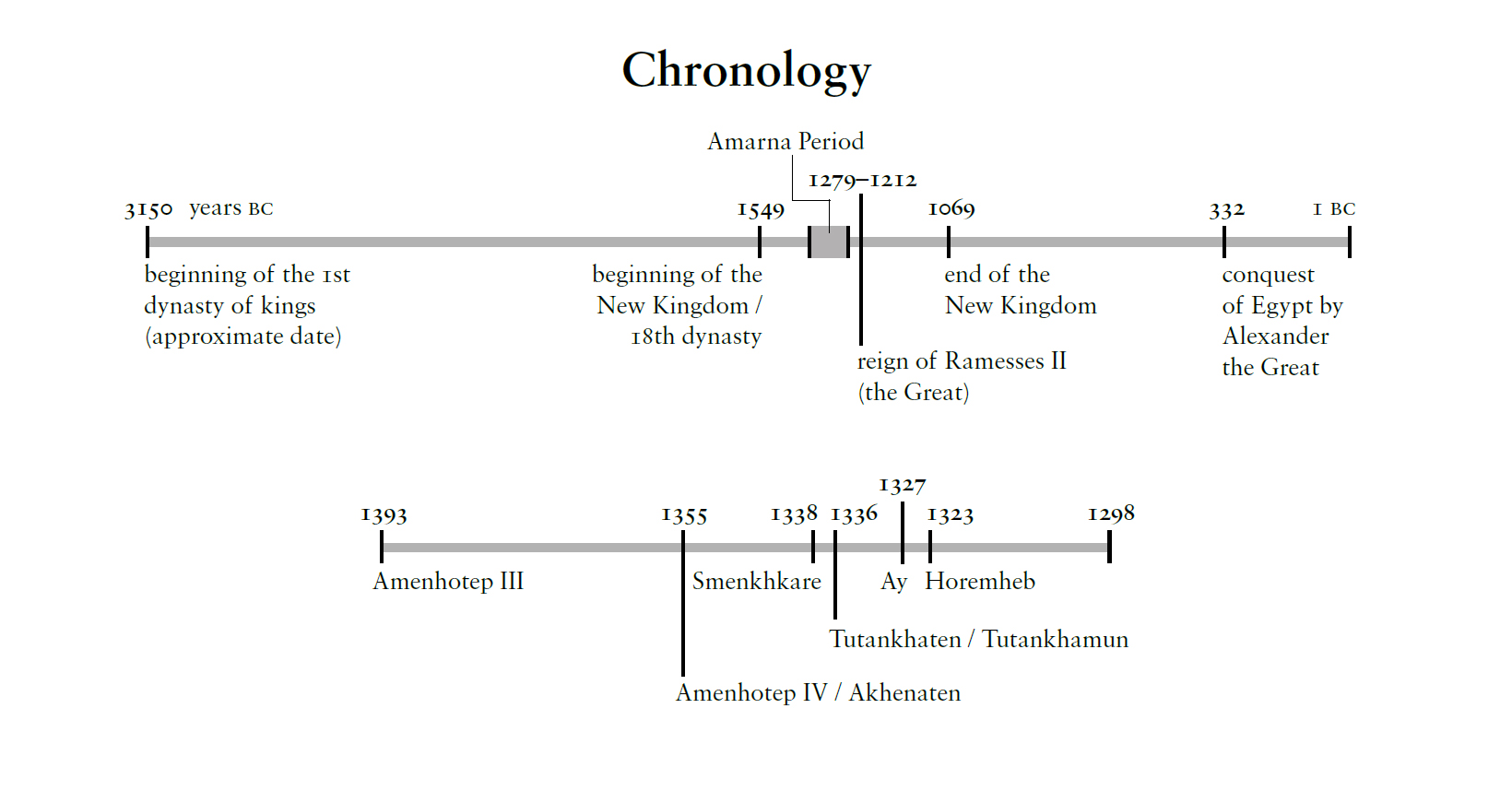 Figure 1, chronology of the Amarna Period (Kemp, 2012, p. 304)